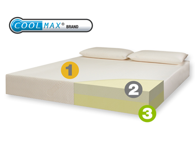 Coolmax Performance 800 Memory Foam Mattress Reviews Mattress Reviews Uk